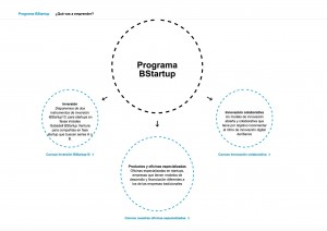 Banco_Sabadell_inversion_startups