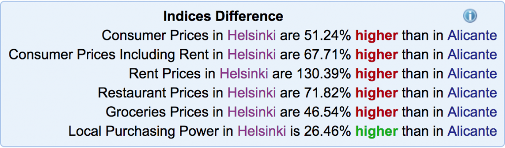 Price comparisons between Helsinki and Alicante.