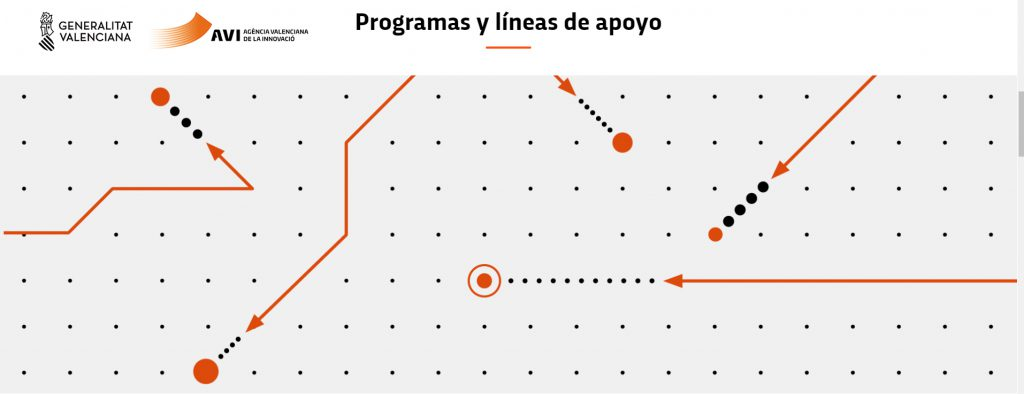 Líneas de apoyo a la innovación AVI