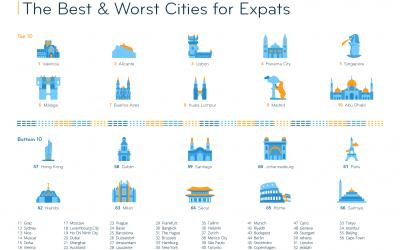 Alicante, segunda mejor ciudad del mundo para vivir, según los expatriados